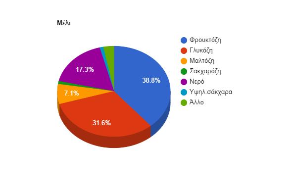 μέλι chart ποσοστά